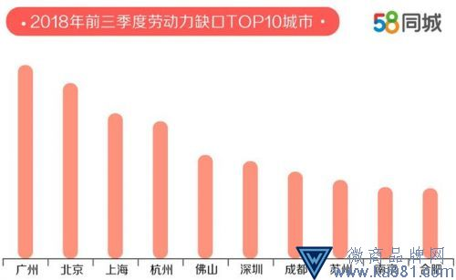 报告:京沪求职者期望薪资超8000元 广州劳动力缺口大