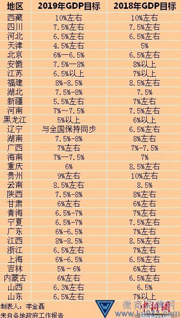 31省份今年GDP目标全出炉 西藏为全国最高