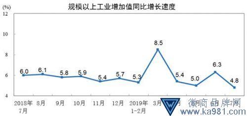 7月规模以上工业增加值同比增长4.8% 回落1.5个百分点
