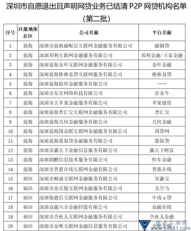 深圳通报第二批自愿退出及失联P2P名单 金石驿站在列