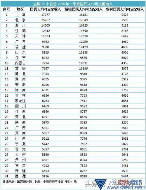首季收入排行榜:5省人均收入过万 上海17277元居首