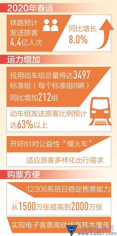 春运火车票今起开售 12306日售票能力提至两千万张