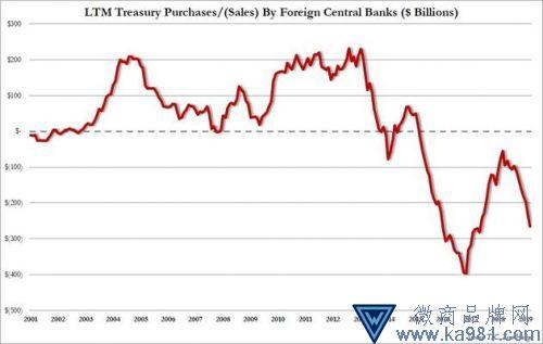 美股美债均被抛:海外一年来抛售规模双双创历史新高
