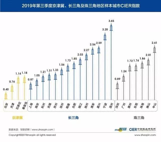最新报告:北上广深 广州最容易就业!平均薪酬9129元/月