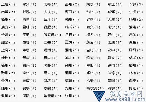 来源:新城控股官网