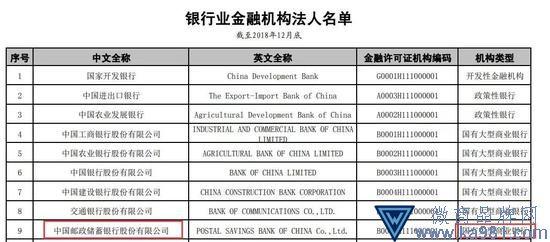 邮储银行成第六家国有大行 董事长行长职位均空缺
