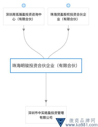 珠海明骏完成私募基金备案 400亿股权争夺战又进一步