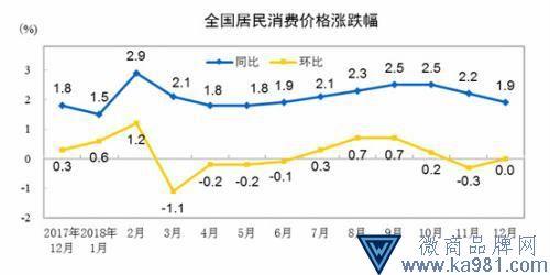 """1月CPI数据今公布 涨幅或连续两个月处""""1时代"""""""