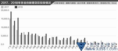 """资金""""嫌贫爱富""""逐利本性:1/3信贷投向粤苏浙三省"""