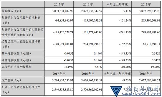 探路者2017年财报:营业收入30.33亿元
