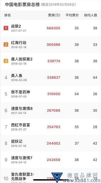最壕春节档:多影片票房超10亿 冠军又是北京文化出品