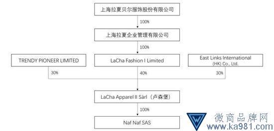 拉夏贝尔收购法国时尚品牌Naf Naf 40%股权