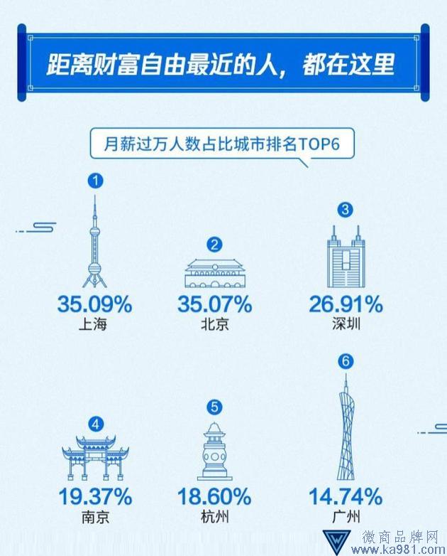 2019年国人工资报告:工作10年 月薪过万者不足三成