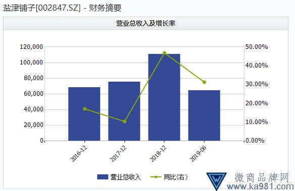 林更新代言盐津铺子半年赚6600万 一半来自政府补助