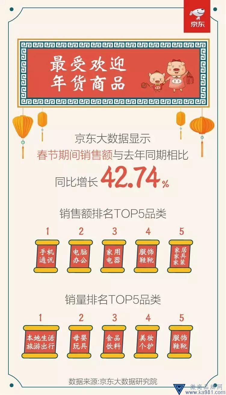 春节消费大数据发布:粤京苏领跑 90后有钱80后顾家