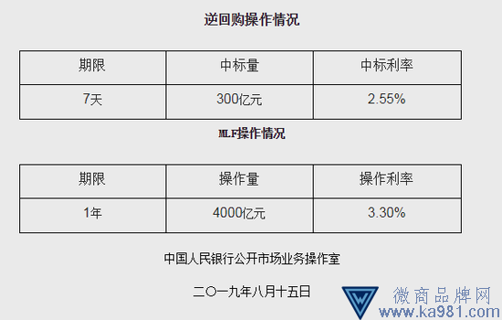 央行开展中期借贷便利(MLF)操作4000亿元