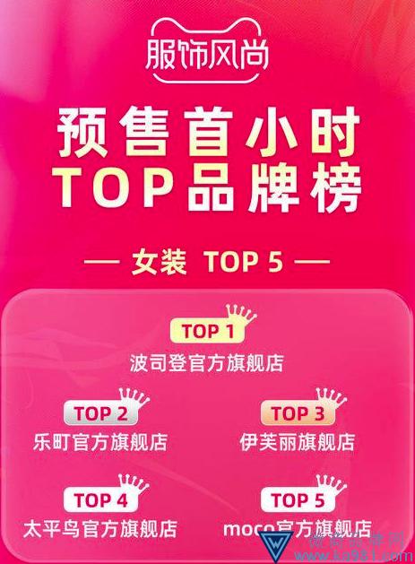 天猫双11预售首小时榜单:波司登 百丽 ubras 获类目第一