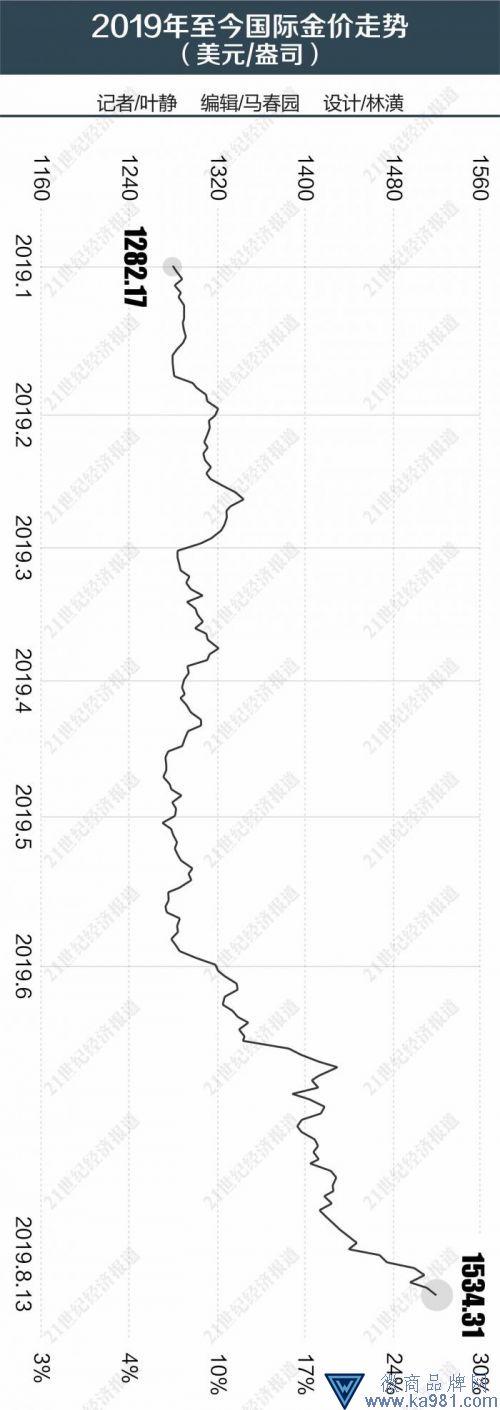 黑天鹅乱舞金价扶摇直上 黄金现货年内涨幅逼近20%