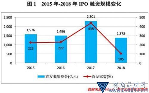 图鉴A股IPO省份排位赛:江苏数量第一,福建安徽否决率最高