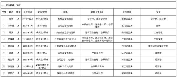 证监会公示发审委增补委员候选人:23人中八成来自证监系统