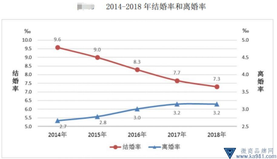 民政部:结婚率7.3‰创11年新低 7700万成年人独居