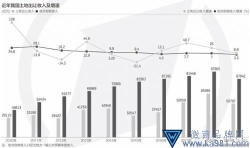 杭州等13城卖地收入已破千亿 土地财政依赖居高难下