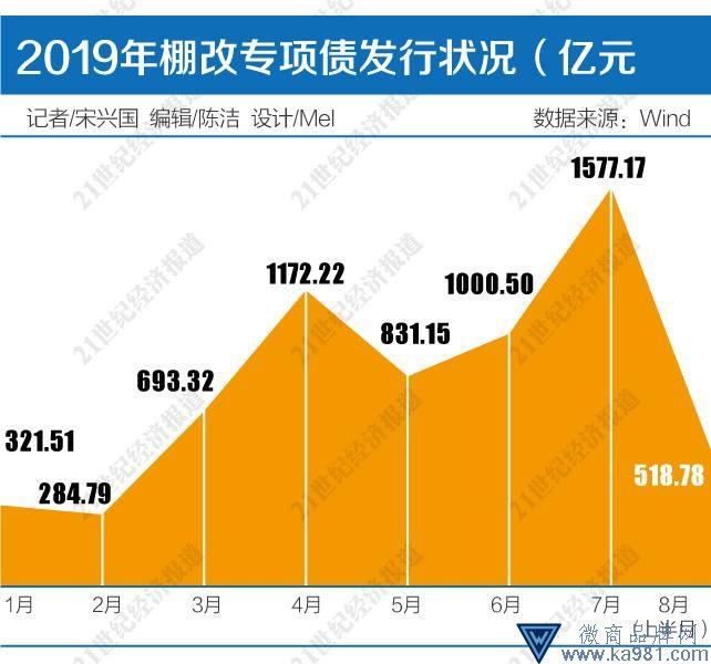 今年棚改开工任务完成过半 北京山东棚改专项债超700亿