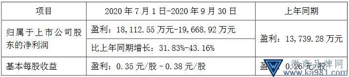 比音勒芬前三季度净利预计实现为3.4亿元-3.6亿元