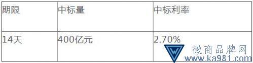 央行今日进行2400亿元MLF操作 对中小银行增量操作
