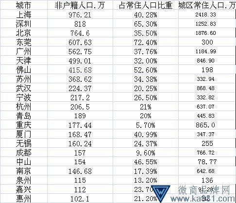 城市非户籍人口:上海最多深圳第二 北上广深总量超3000万