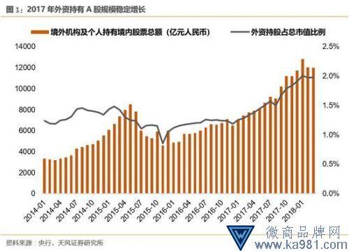 外资流入流出频繁更替是今年A股市场流动性的关键词
