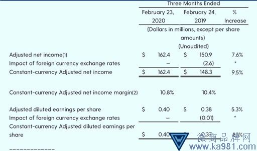 Levi's母公司2020一季度实现收入净利双增长