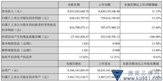 白马股苏泊尔刹车:4年股价涨7倍 上半年营收仅增1成