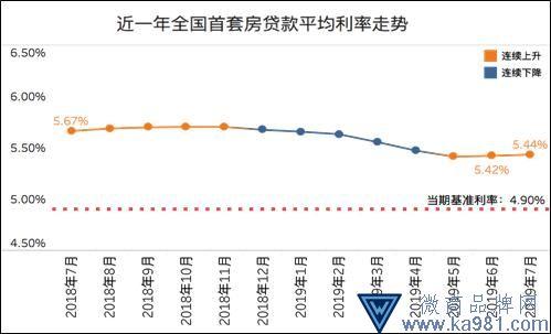7月全国首套房贷利率5.44% 苏州、长沙等多次上调