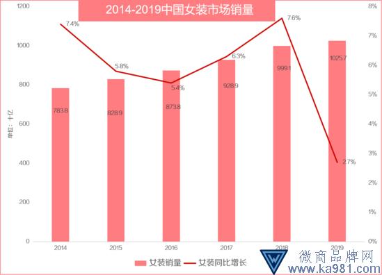 有赞女装行业报告:直播转化率升至21.2% 高于其他类目
