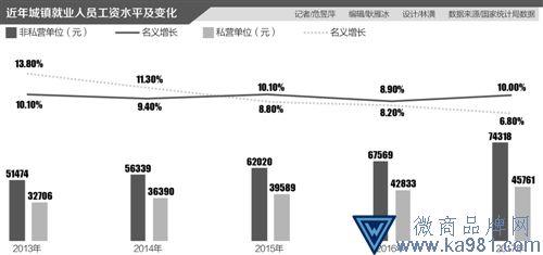 """打破国企""""金饭碗"""":明年起国企资产减值则工资下降"""