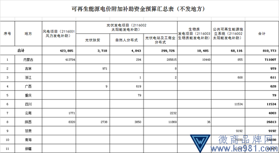 财政部下发可再生能源补贴81亿 其中光伏补贴30.8亿